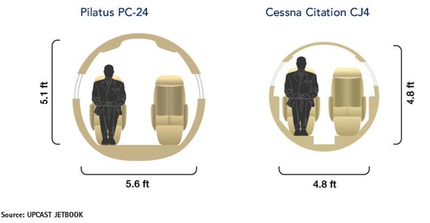 Pilatus PC-24 vs Cessna Citation CJ4 Cabin Comparison