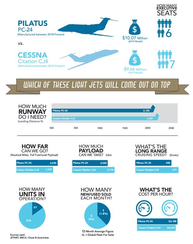Pilatus PC-24 vs Cessna Citation CJ4 Comparison Infographic