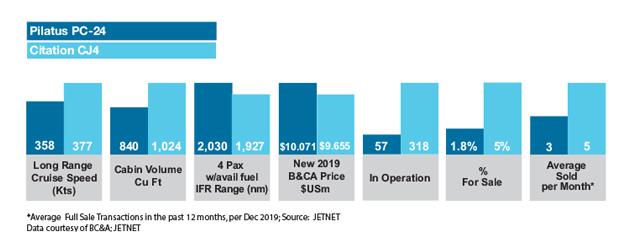 Pilatus PC-24 vs Cessna Citation CJ4 Market Comparison
