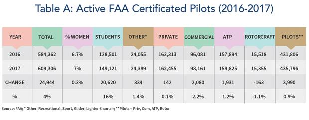 Active FAA Certified Pilots - 2016-17