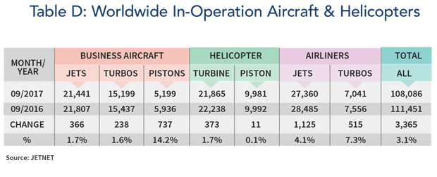 Aircraft and Helicopters In Operation Worldwide