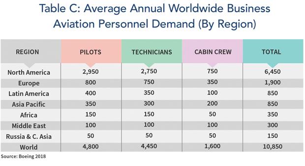 Average Annual Worldwide Business Aviation Personnel Demand