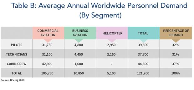 Average Annual Worldwide Personnel Demand