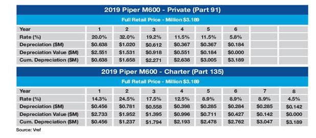 Piper M600 MACRS Tax Depreciation Schedule