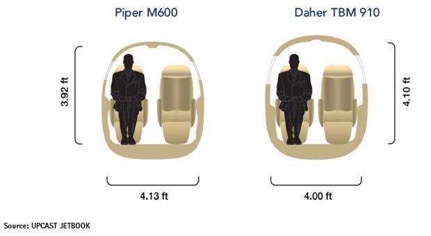 Piper M600 vs Daher TBM 910 Cabin Comparison