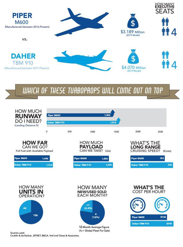 Piper M600 vs Daher TBM 910 Comparison Infographic