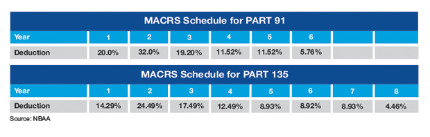 Sample MACRS Tax Depreciation Schedule for Part 91 and Part 135 Operations