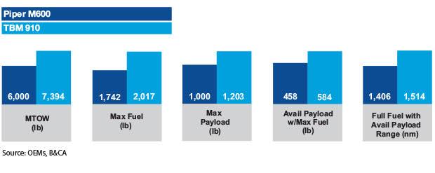 Piper M600 vs Daher TBM 910 Payload Comparison