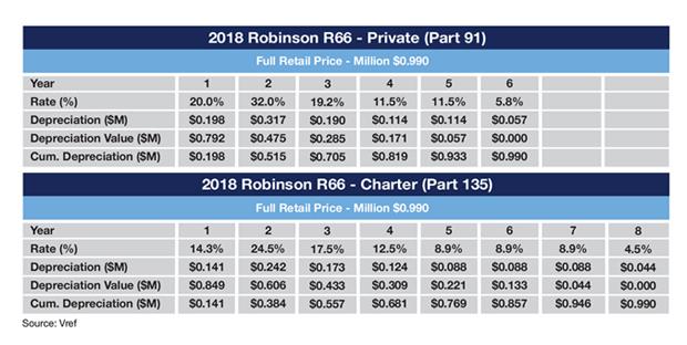 Robinson R66 MACRS Depreciation Schedule