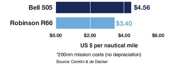 Robinson R66 vs Bell 505 Cost Per Mile Comparison