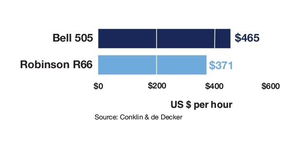 Robinson R66 vs Bell 505 Variable Cost Comparison