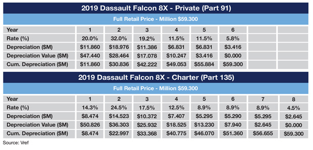 Sample MACRS Schedule for Dassault Falcon 8X