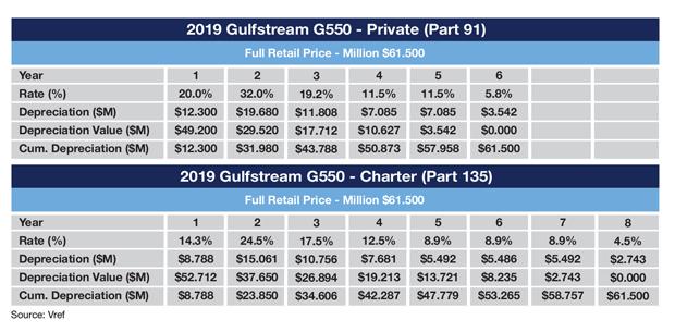 Sample G550 MACRS Depreciation Schedule