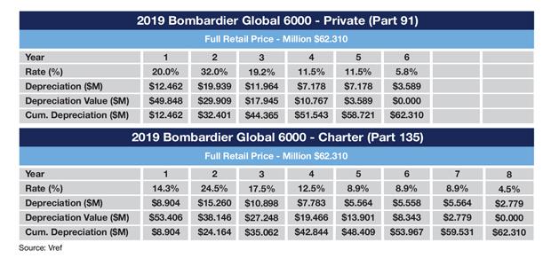 Sample Global 6000 MACRS Depreciation Schedule
