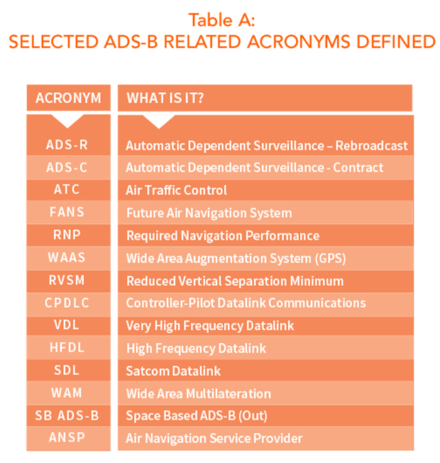 A definition of selected ADS-B related acronyms