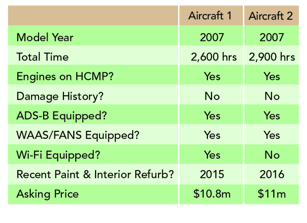 Side-By-Side Comparison of Two Similar Business Jets 'For Sale'