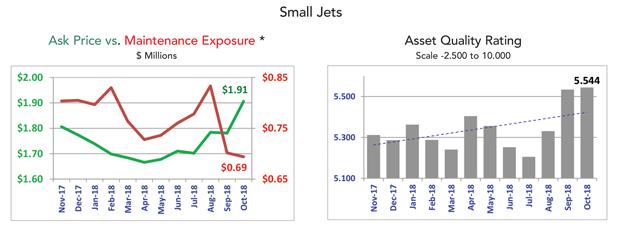 Small Jet Fleet Condition - October 2018