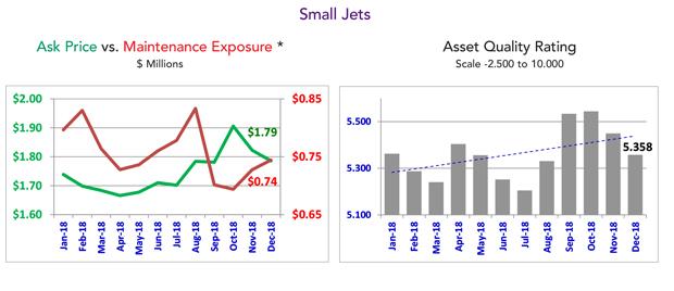Small Jet Market Summary