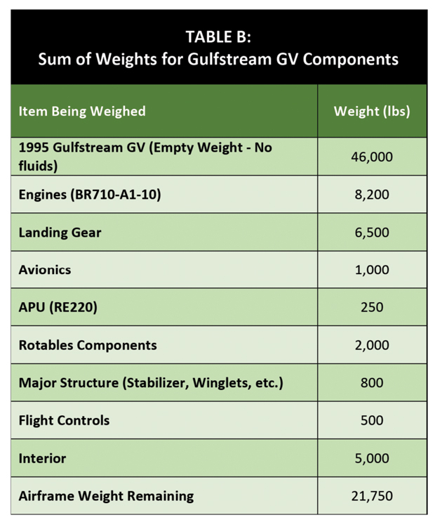 Sum of Weights for Gulfstream GV Components