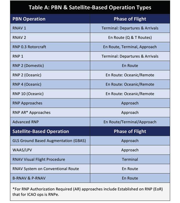 PBN & Satellite-Based Operation Types
