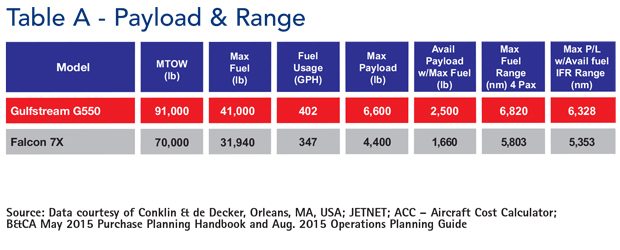 Gulfstream G550 jet payload and range comparisons