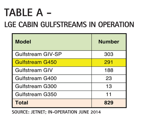 Table A - Large Cabin Gulfstreams In Operation Comparison