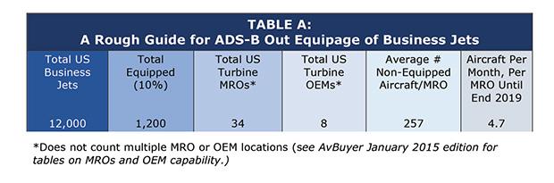 Table A (Avionics Mandates)