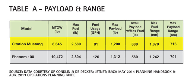 Table A - Cessna Citation Mustang Payload & Range Comparison