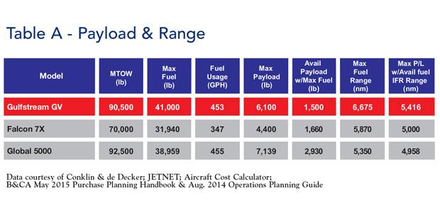 Aircraft Payload and Range
