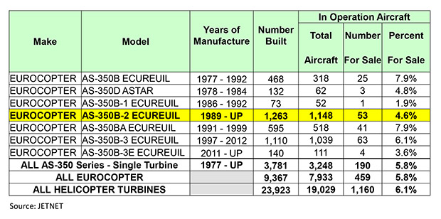 Aircraft Comparative Analysis - Eurocopter AS350-B2 - Table A Mar 2013