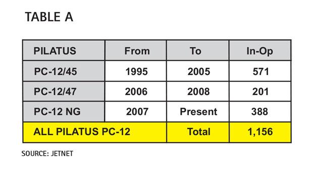 Aircraft Comparative Analysis - Pilatus PC-12 NG Table A