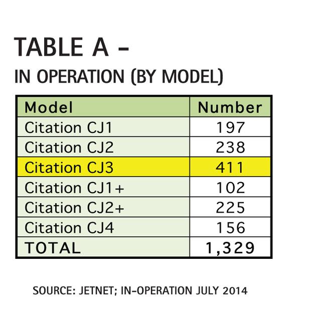 Table A - Cessna Citation CJ3 In Operation Comparison