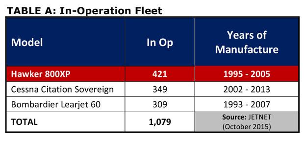 Hawker 800XP In Operation Fleet