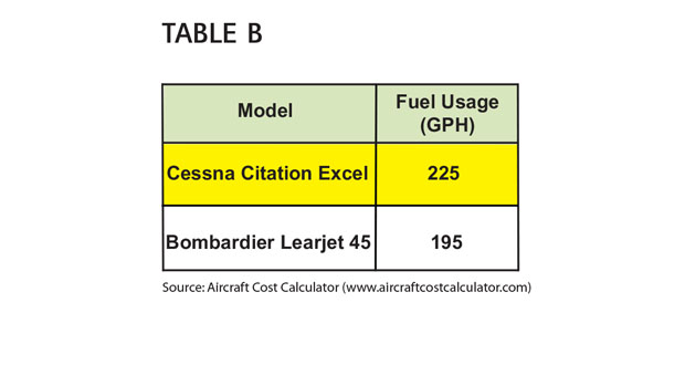 Aircraft Comparative Analysis - Cessna Citation Excel - Table B Aug 13