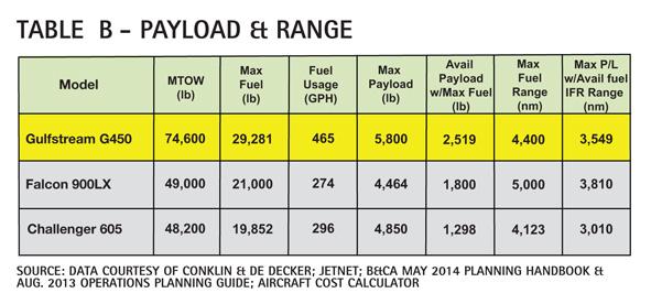Table B - Gulfstream G450 Payload & Range Comparison