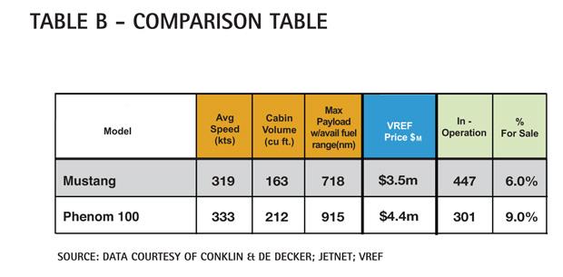 Table B - Cessna Citation Mustang Comparison Table