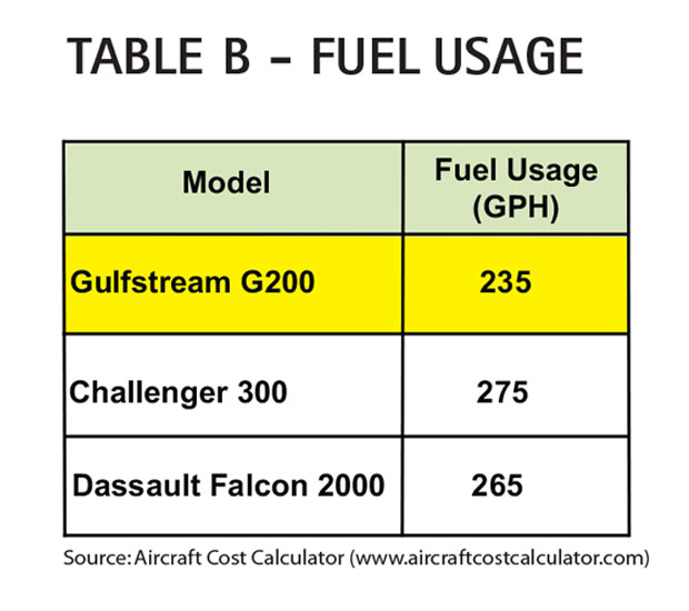 Aircraft Comparative Analysis - Gulfstream G200 - Table B June 13