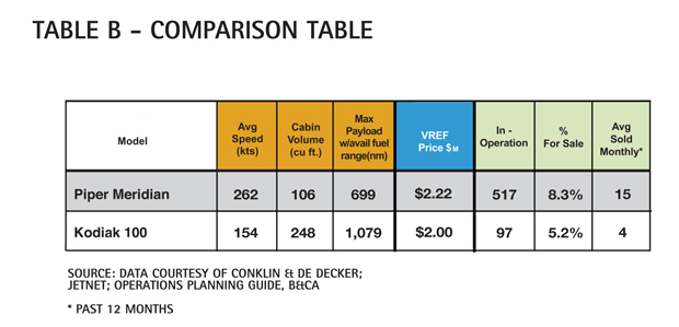Aircraft Comparative Analysis - Piper Meridian - Table B June14