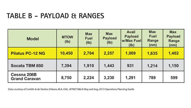 Aircraft Comparative Analysis - Pilatus PC-12 NG Table B