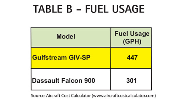 Aircraft Comparative Analysis – Gulfstream GIV-SP Table B