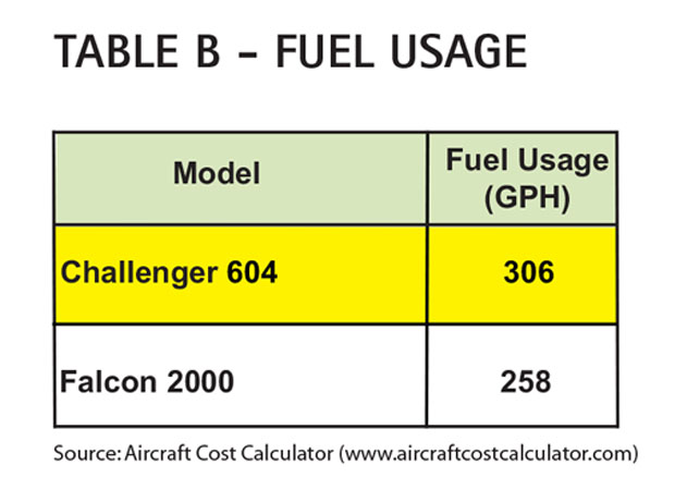 Aircraft Comparative Analysis – Bombardier Challenger 604 Table B