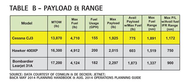 Table B - Cessna Citation CJ3 Payload & range Comparison & Analysis