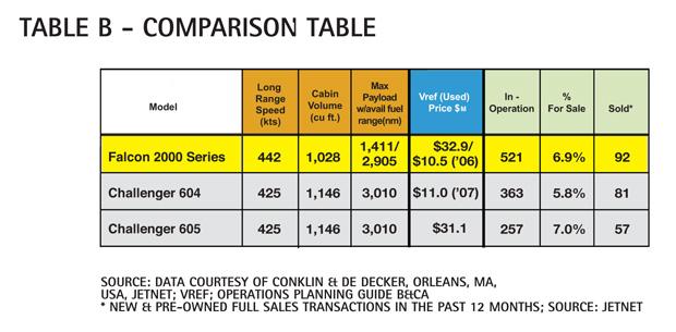 Table B - Dassault Falcon 2000 Comparison Table