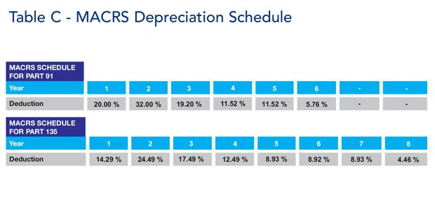 MACRS Depreciation G550
