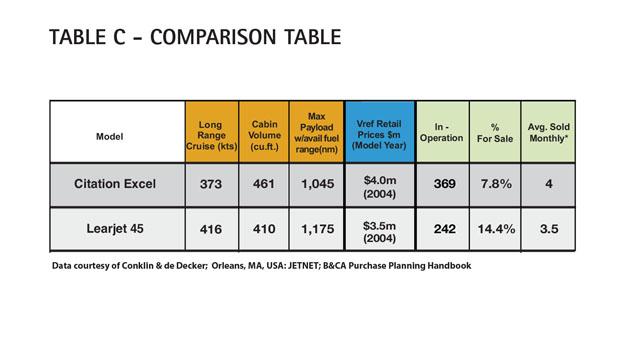 Aircraft Comparative Analysis - Cessna Citation Excel - Table C Aug 13