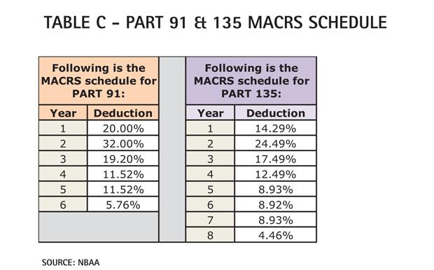 Table C - Cessna Citation Mustang Part 91 & 135 MACRS Schedule