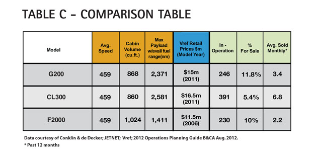 Aircraft Comparative Analysis - Gulfstream G200 - Table C June 13