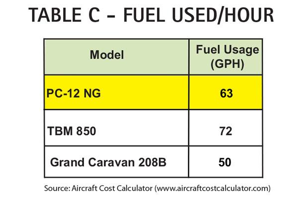 Aircraft Comparative Analysis – Pilatus PC-12 NG Table C