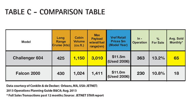 Aircraft Comparative Analysis – Bombardier Challenger 604 Table C