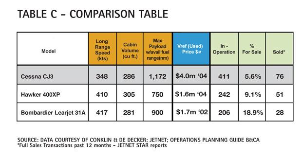 Table C - Cessna Citation CJ3 Comparison Table